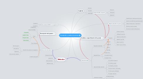 Mind Map: Descripción y análisis de puestos