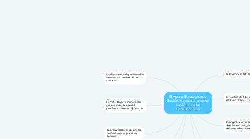 Mind Map: El Aporte Estratégico de  Gestión Humana al enfoque  sistémico de las Organizaciones
