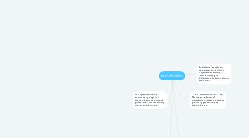 Mind Map: EL MERCADEO