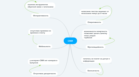 Mind Map: СМИ