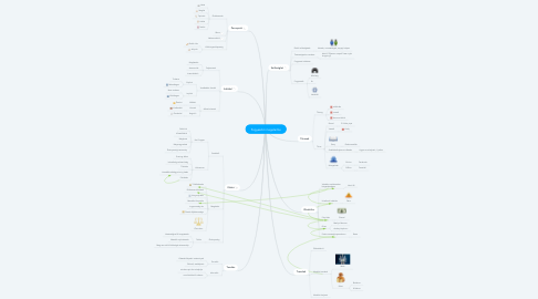 Mind Map: Fogyasztói magatartás