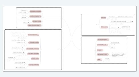 Mind Map: História da Comunicação e do Jornalismo