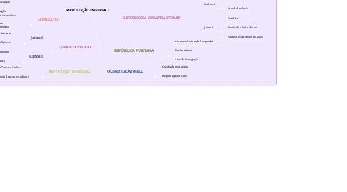 Mind Map: REVOLUÇÃO INGLESA