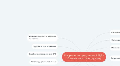 Mind Map: Говорение как продуктивный ВРД в обучении иностранному языку
