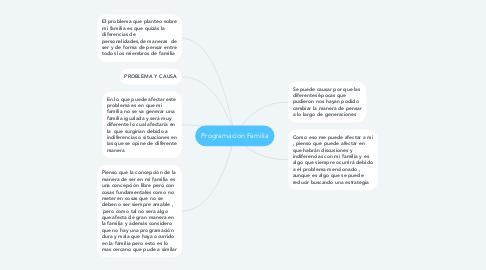 Mind Map: Programacion Familia
