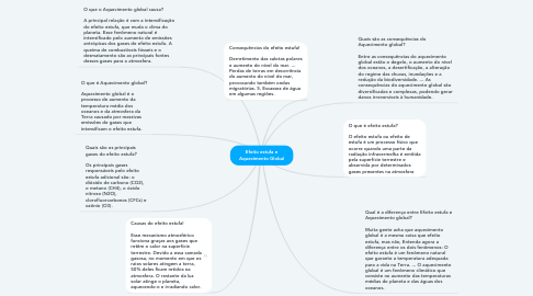 Mind Map: Efeito estufa e Aquecimento Global