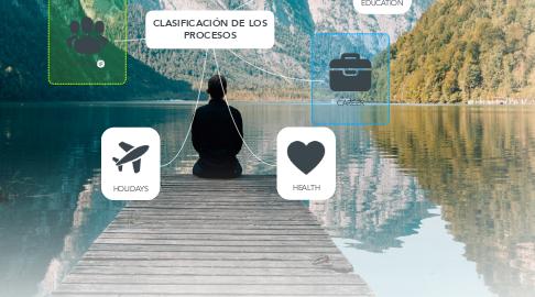 Mind Map: CLASIFICACIÓN DE LOS PROCESOS