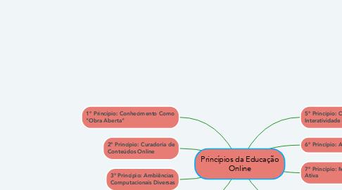 Mind Map: Princípios da Educação Online