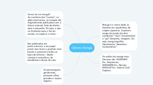 Mind Map: Gênero Mangá