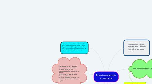 Mind Map: Arterioesclerosis coronaria