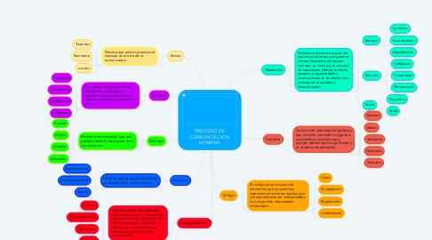 Mind Map: PROCESO DE COMUNICACION HUMANA
