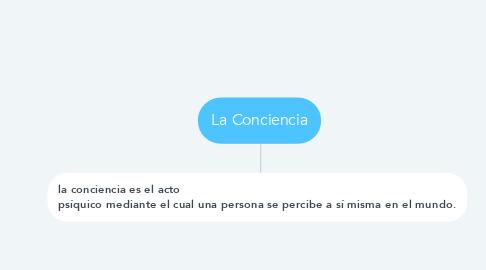 Mind Map: La Conciencia