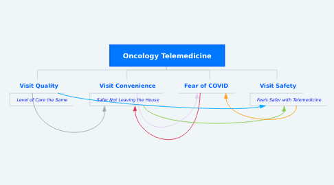 Mind Map: Oncology Telemedicine