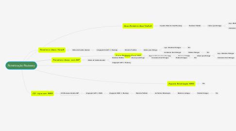 Mind Map: Roteirização Routeasy