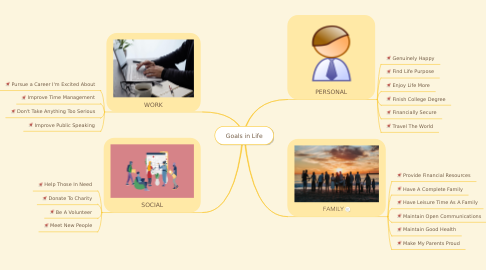 Mind Map: Goals in Life
