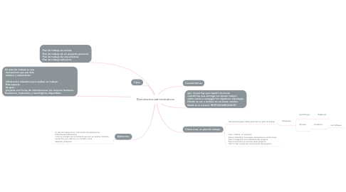 Mind Map: Documentos administrativos.