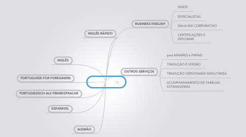 Mind Map: BGLOBAL