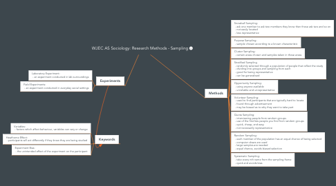 Mind Map: WJEC AS Sociology: Research Methods - Sampling