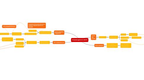 Mind Map: Disseminação do Covid-19