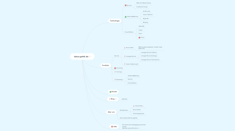 Mind Map: datac-gmbh.de