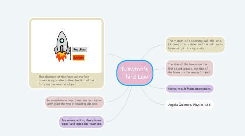 Mind Map: Newton's Third Law