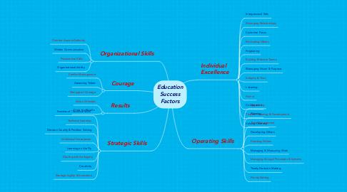 Mind Map: Education Success Factors