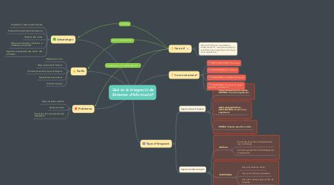Mind Map: Què és la Integració de Sistemes d'Informació?