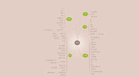 Mind Map: 여행
