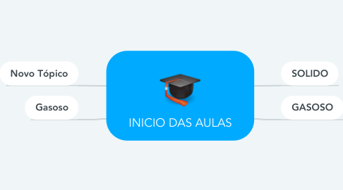 Mind Map: INICIO DAS AULAS