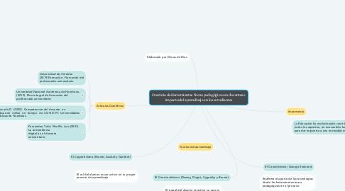Mind Map: Dominio de Herramientas Tecno pedagógicas en docentes e impacto del aprendizaje en los estudiantes