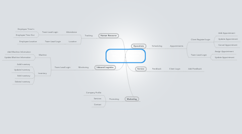 Mind Map: Tracking and Monitoring Advancement System (TMA System)