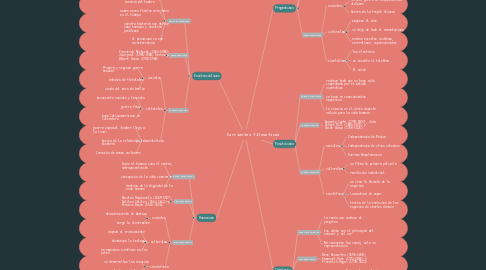 Mind Map: Corrientes filosoficas