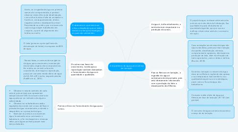 Mind Map: A importância da água para matrizes em lactação.