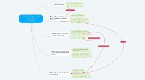 Mind Map: Ensuring Equitable Student Success: April 30 - May 27, 2021
