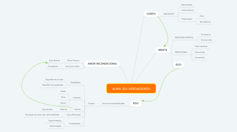 Mind Map: ALMA (EU VERDADEIRO)