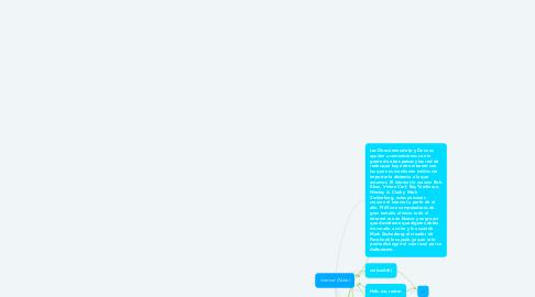 Mind Map: internet (Nube)