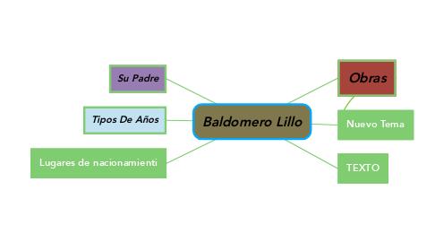 Mind Map: Baldomero Lillo