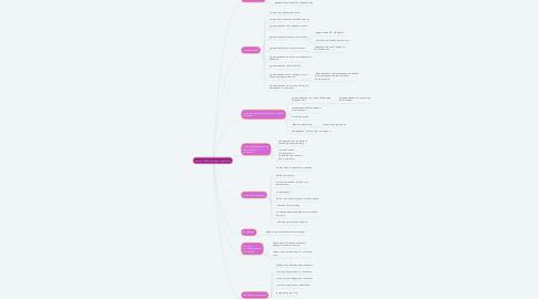 Mind Map: Запуск с MVP игры для смартфона