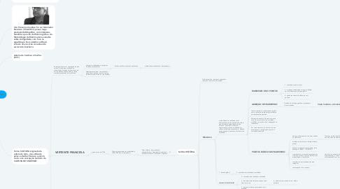 Mind Map: Domínios da História