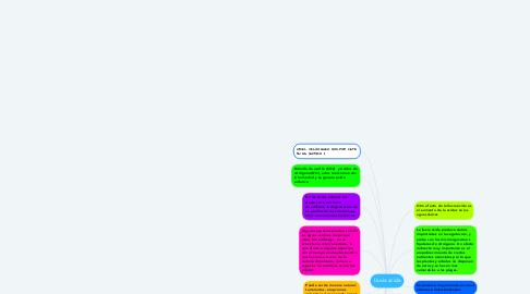 Mind Map: Lluvia acida