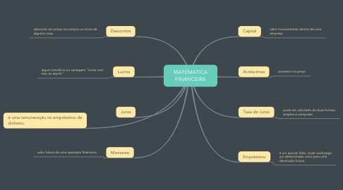 Mind Map: MATEMATICA FINANCEIRA