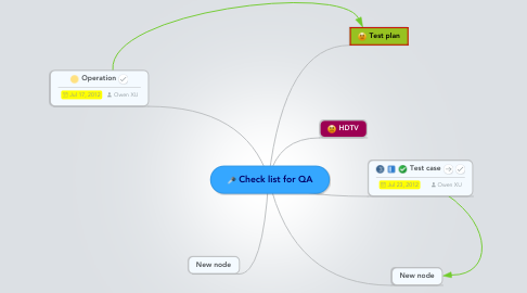 Mind Map: Check list for QA