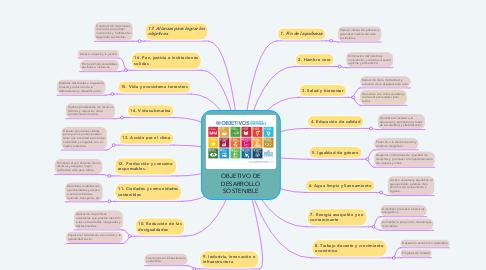 Mind Map: OBJETIVO DE DESARROLLO SOSTENIBLE