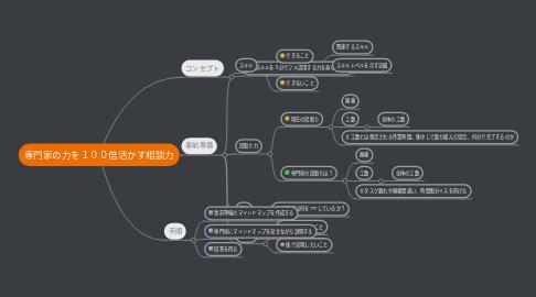 Mind Map: 専門家の力を100倍活かす相談力