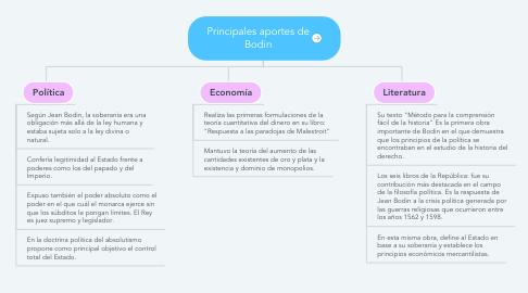 Mind Map: Principales aportes de Bodin