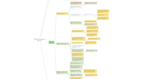 Mind Map: Braiding Sweetgrass Summary