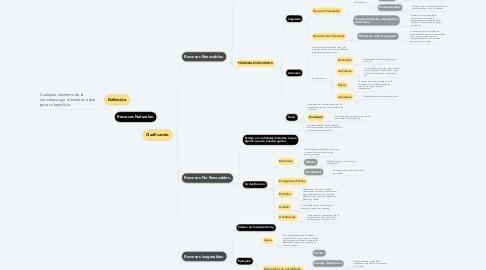 Mind Map: Recursos Naturales.