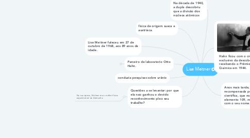 Mind Map: Lise Meitner