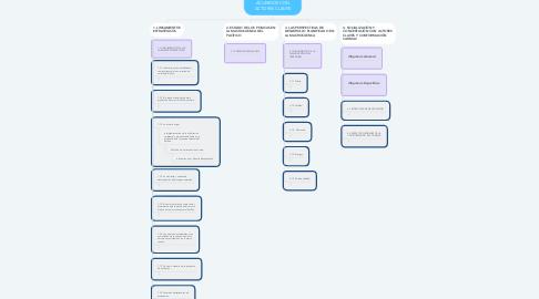 Mind Map: PLAN ESTRATÉGICO DE LA MACROCUENCA DEL PACÍFICO. PRODUCTO 3, FASE IV - GESTIONAR ACUERDOS CON ACTORES CLAVES