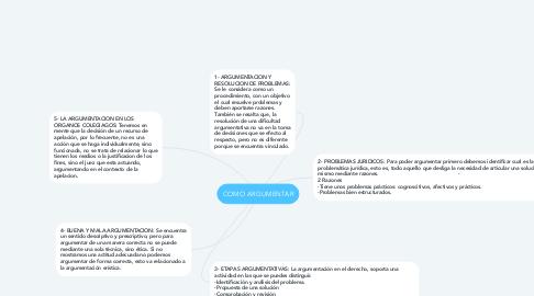 Mind Map: COMO ARGUMENTAR